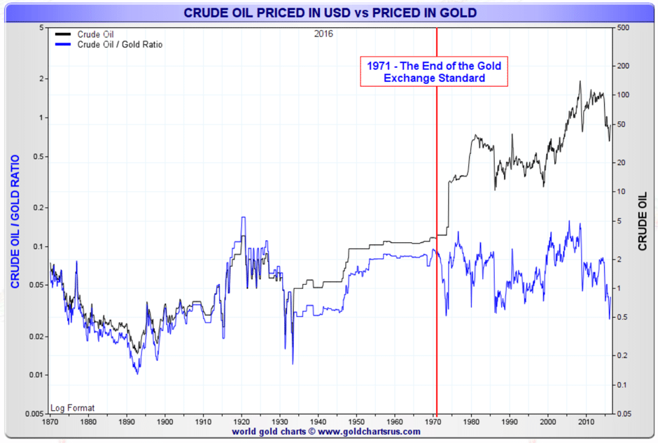 crude-oil-priced-usd-gold