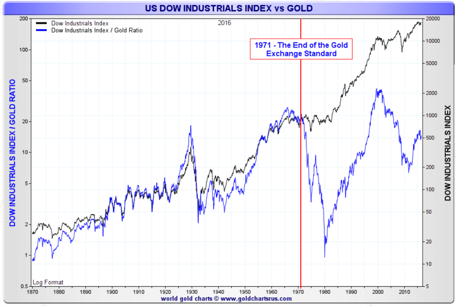 dow-industrial-vs-gold
