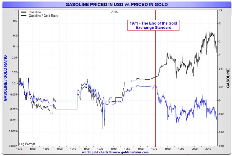 gasoline-priced-usd-gold