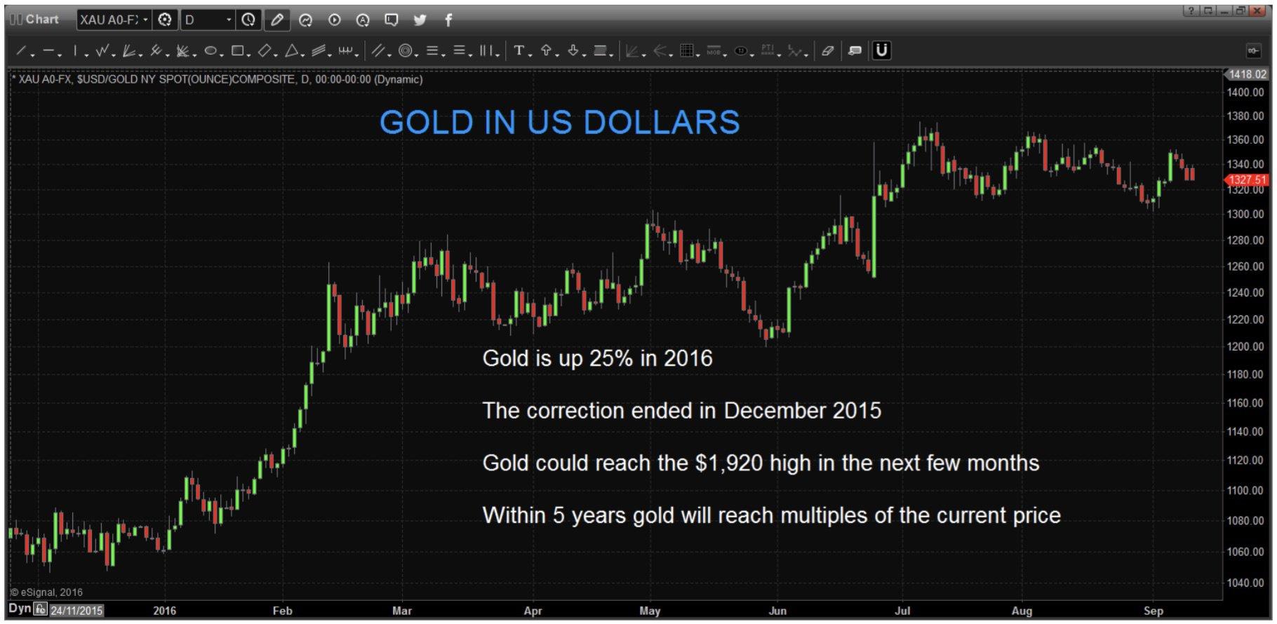 L'or a déjà grimpé de 25% en 2016 La correction s'est terminée en décembre 2015 L'or pourrait atteindre son sommet de 1 920 $ d'ici quelques mois D'ici cinq ans, l'or atteindra des multiples du prix actuel