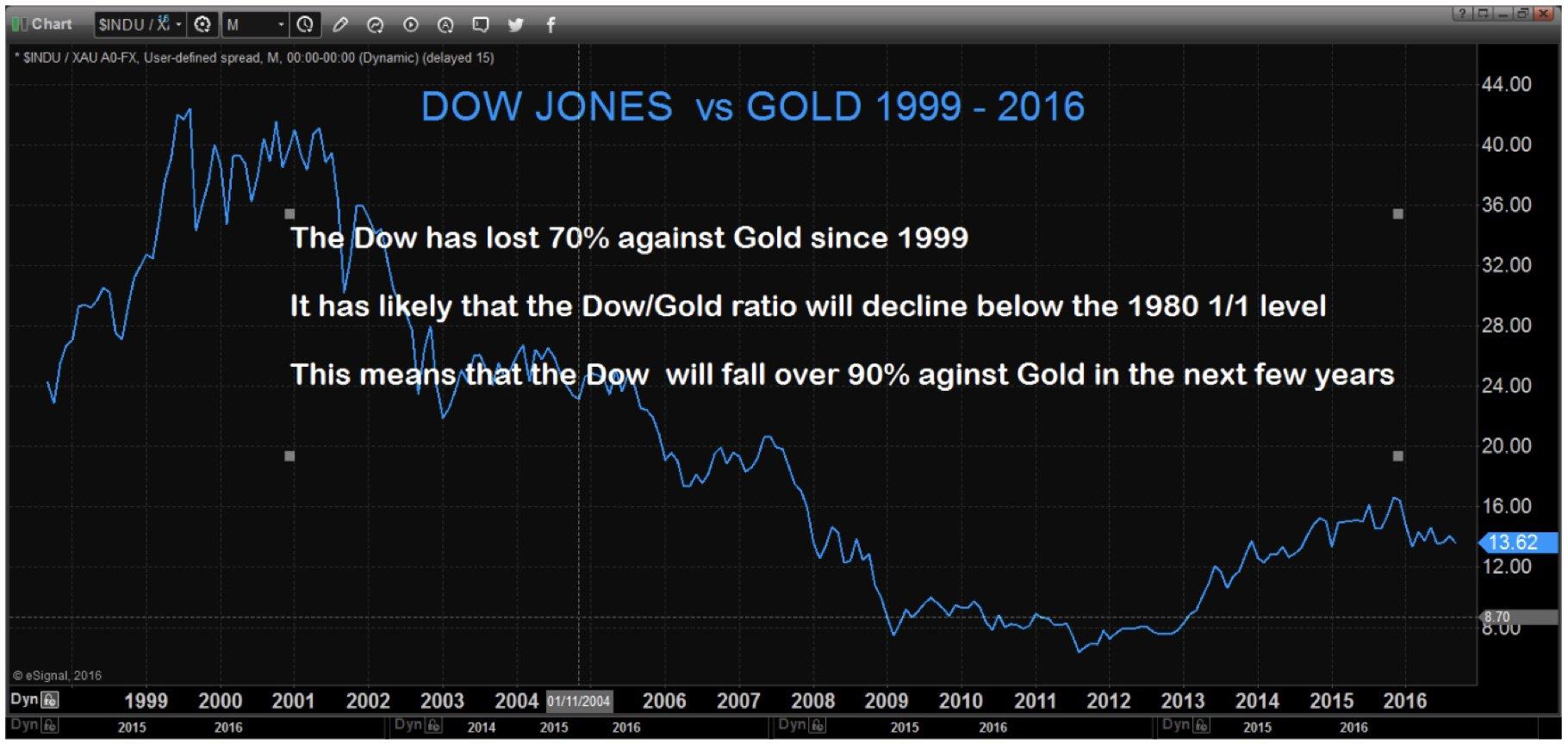 Le Dow Jones a perdu 70% contre l'or depuis 1999 Le ratio Dow Jones/or passera probablement sous le niveau de 1/1 de 1980 Cela signifie que le Dow Jones déclinera de 90% par rapport à l'or d'ici quelques années