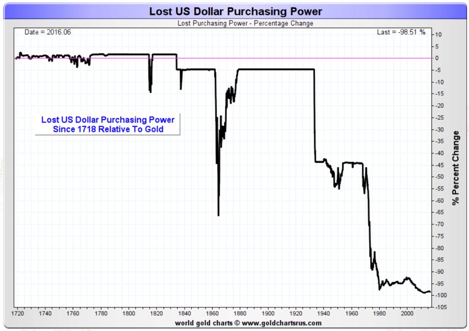 lost-us-dollar-purchasing-power