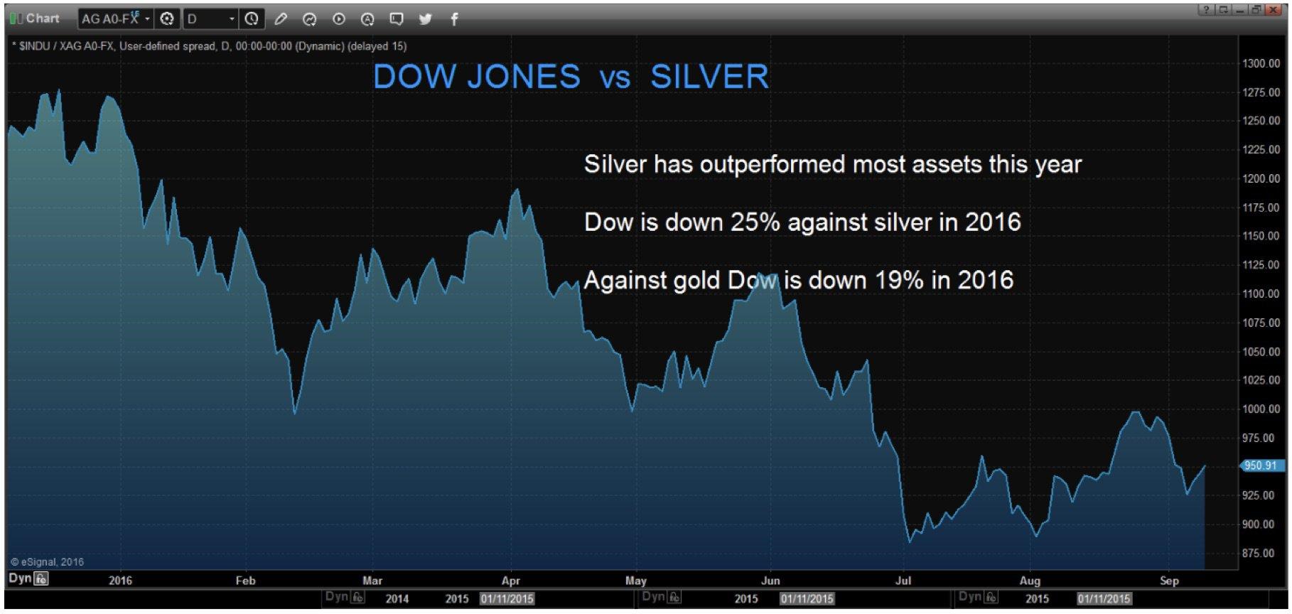 L'argent a mieux performé que la plupart des actifs cette année Le Dow Jones a décliné de 25% contre l'argent en 2016 Le Dow Jones a décliné de 19% contre l'or en 2016