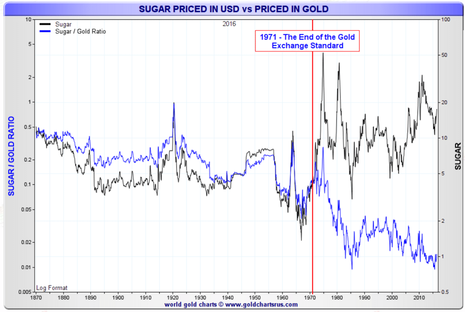 sugar-priced-usd-gold