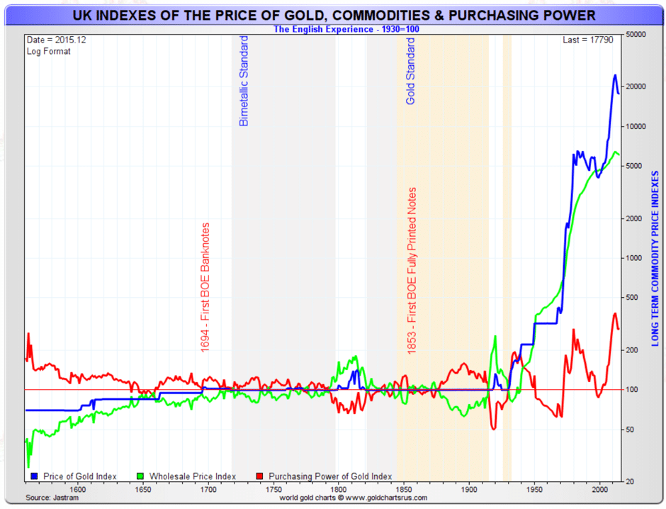 uk-indexes-price-gold-commodities-purchasing-power