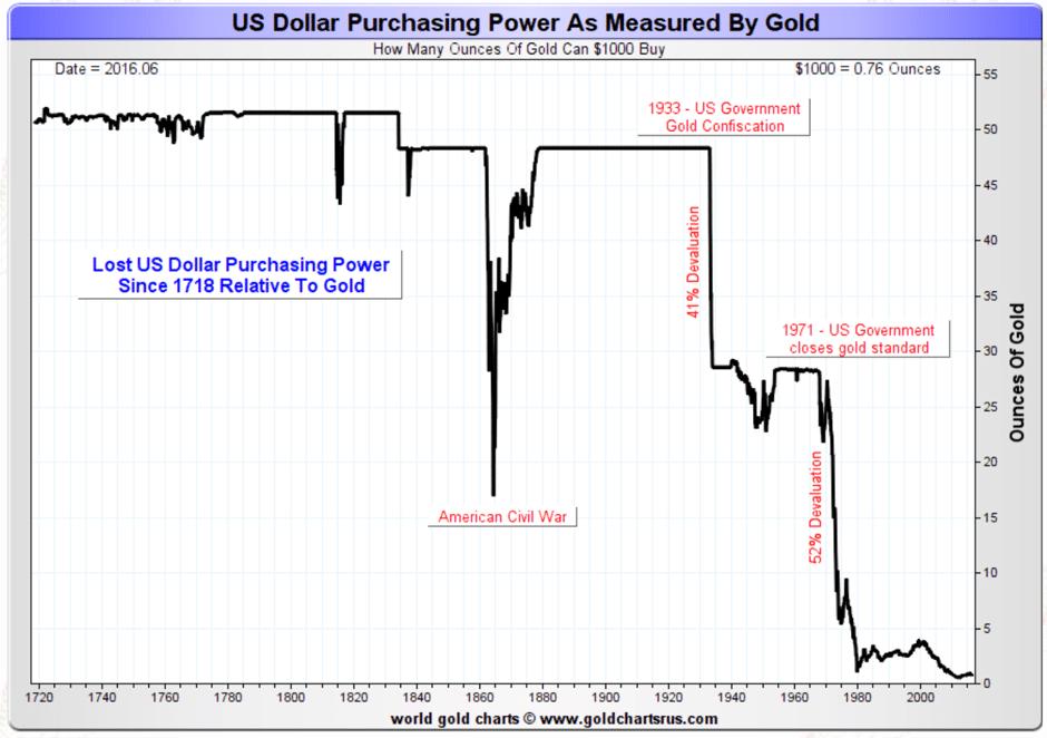 us-dollar-purchasing-power-measured-gold