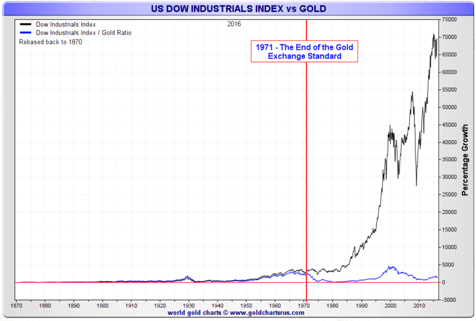 us-dow-industrial-vs-gold