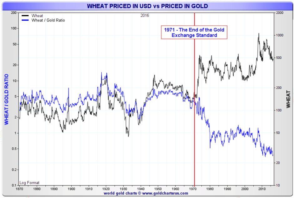 wheat-priced-gold-usd