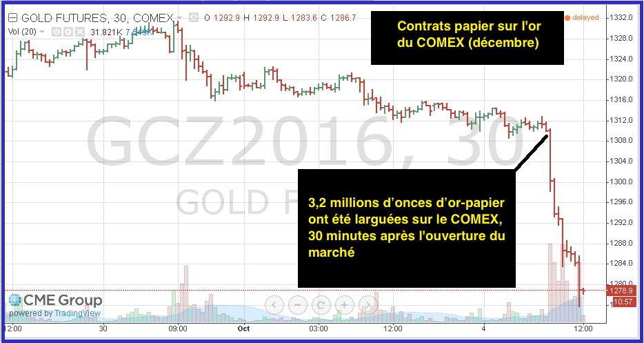 contrats-papier-or-comex
