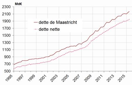 graph_dette_nette