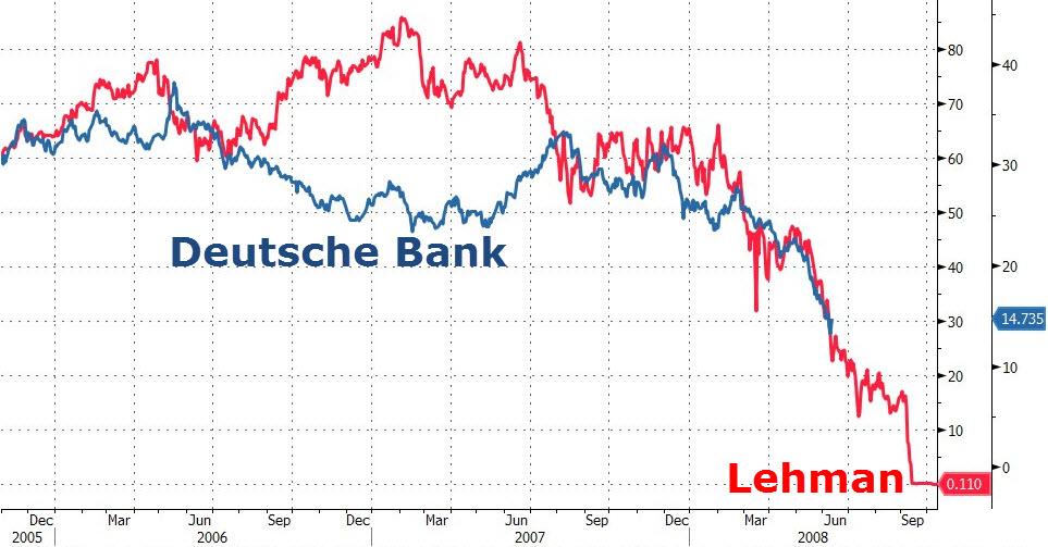 lehman-deutschechart-bank