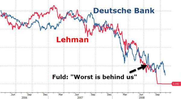 chart-lehman-deutsche-bank