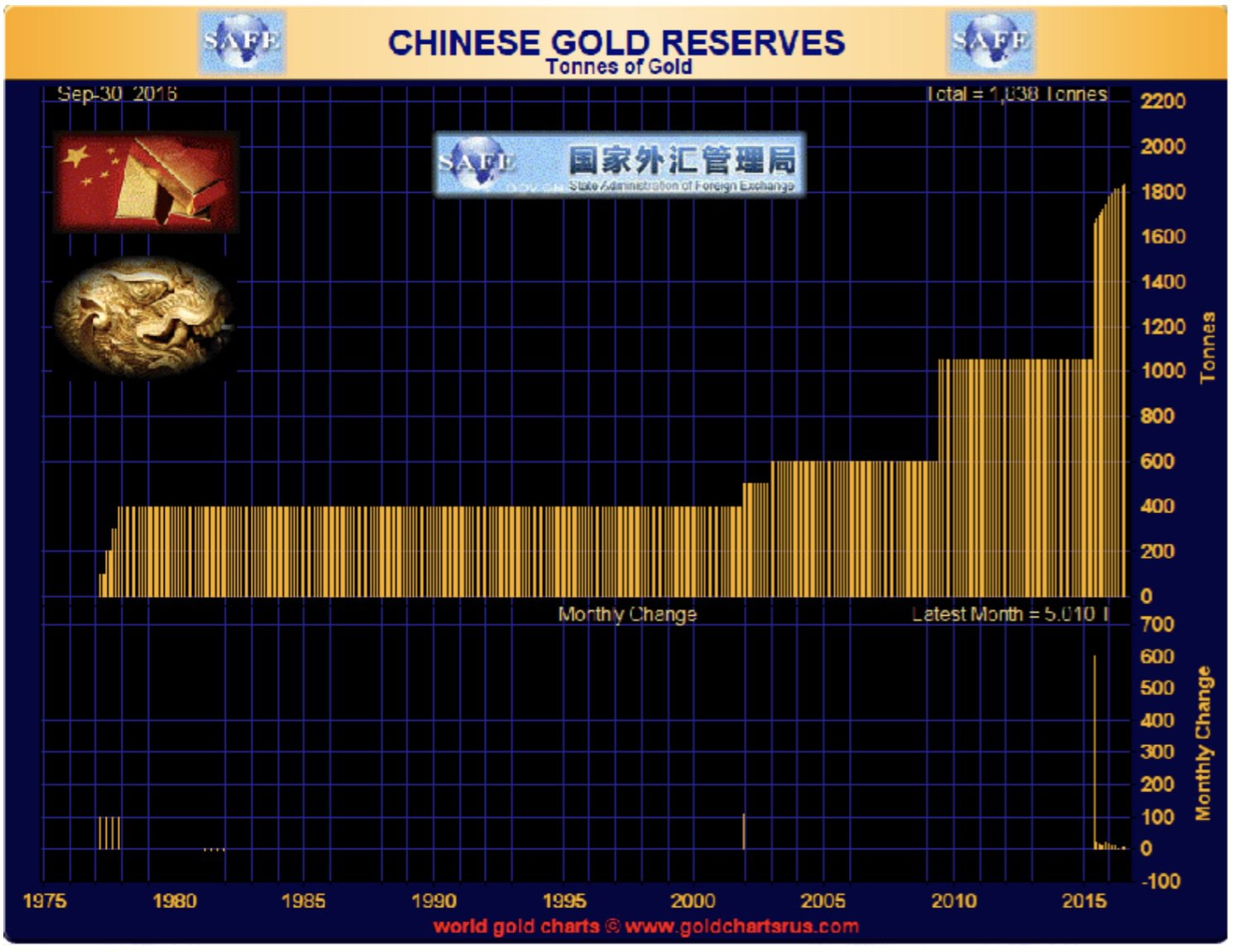 chinese-gold-reserves