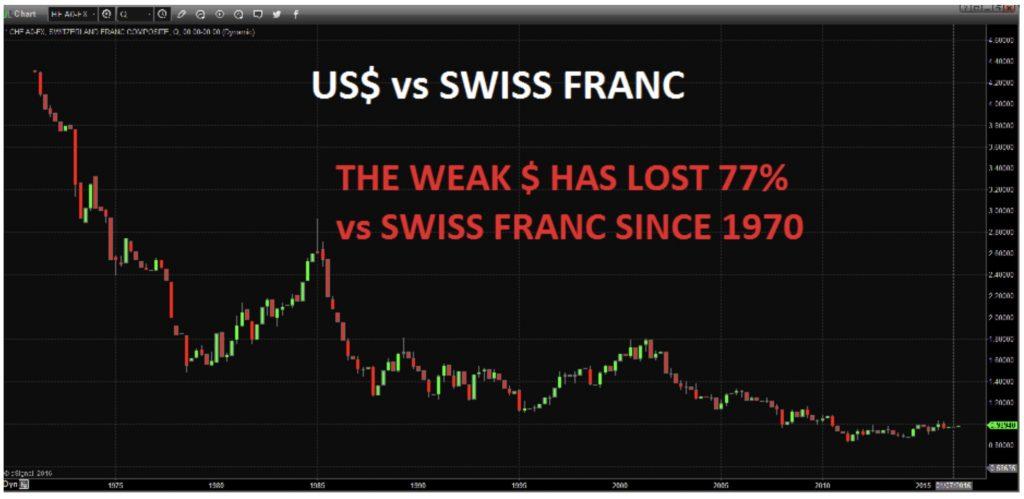 dollar-franc-suisse