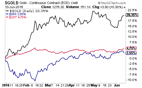 gold-continuous-contract
