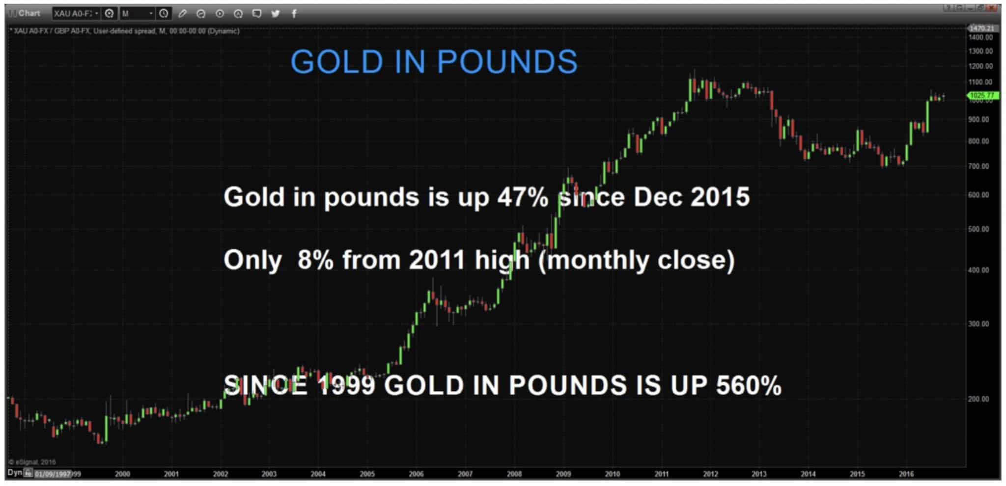 gold-in-pounds