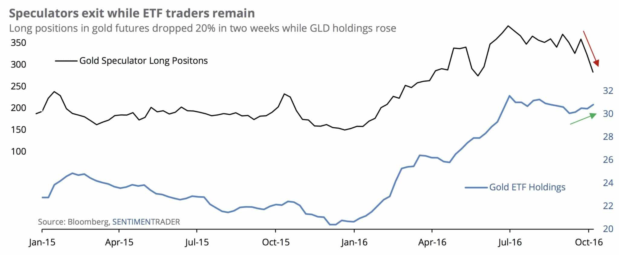 gold-speculator-long-positions-etf-holding