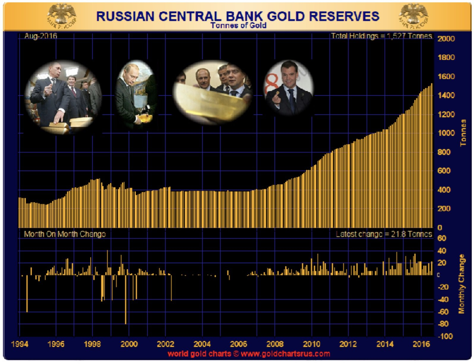 russian-central-bank-gold-reserves