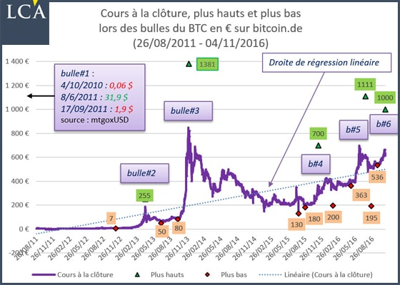 161109_lca_graph1
