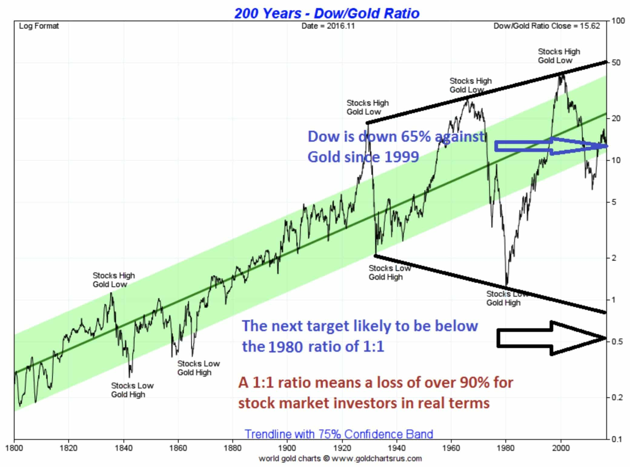 200-years-dow-gold-ratio
