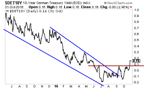 phoenix-capital-did-the-100-trillion-global-bond-bubble-just-burst-2016-11-01-001