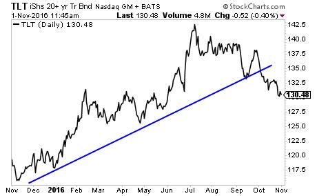 phoenix-capital-did-the-100-trillion-global-bond-bubble-just-burst-2016-11-01-003