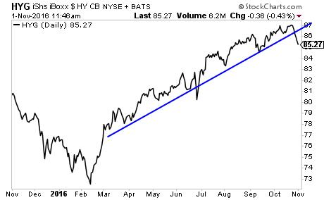 phoenix-capital-did-the-100-trillion-global-bond-bubble-just-burst-2016-11-01-004