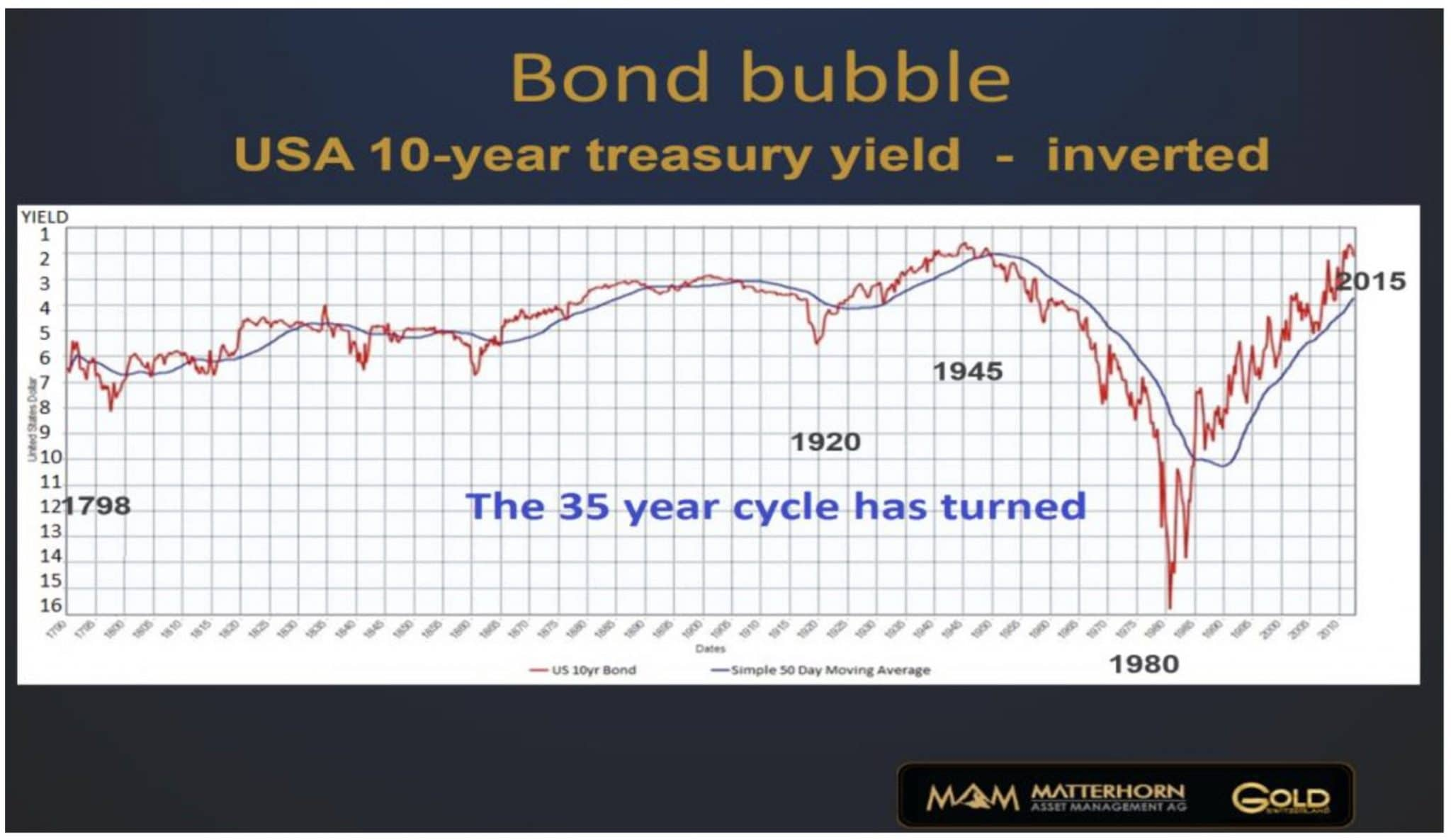bond-bubble