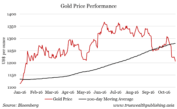 gold-price-peformance