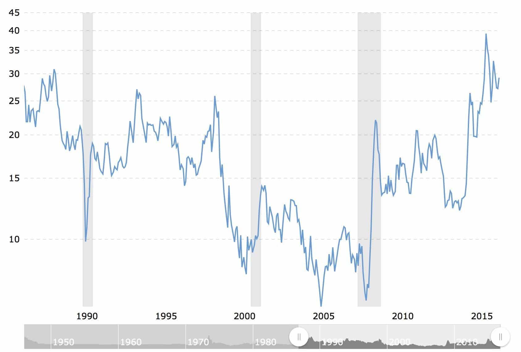 ratio-gold-oil