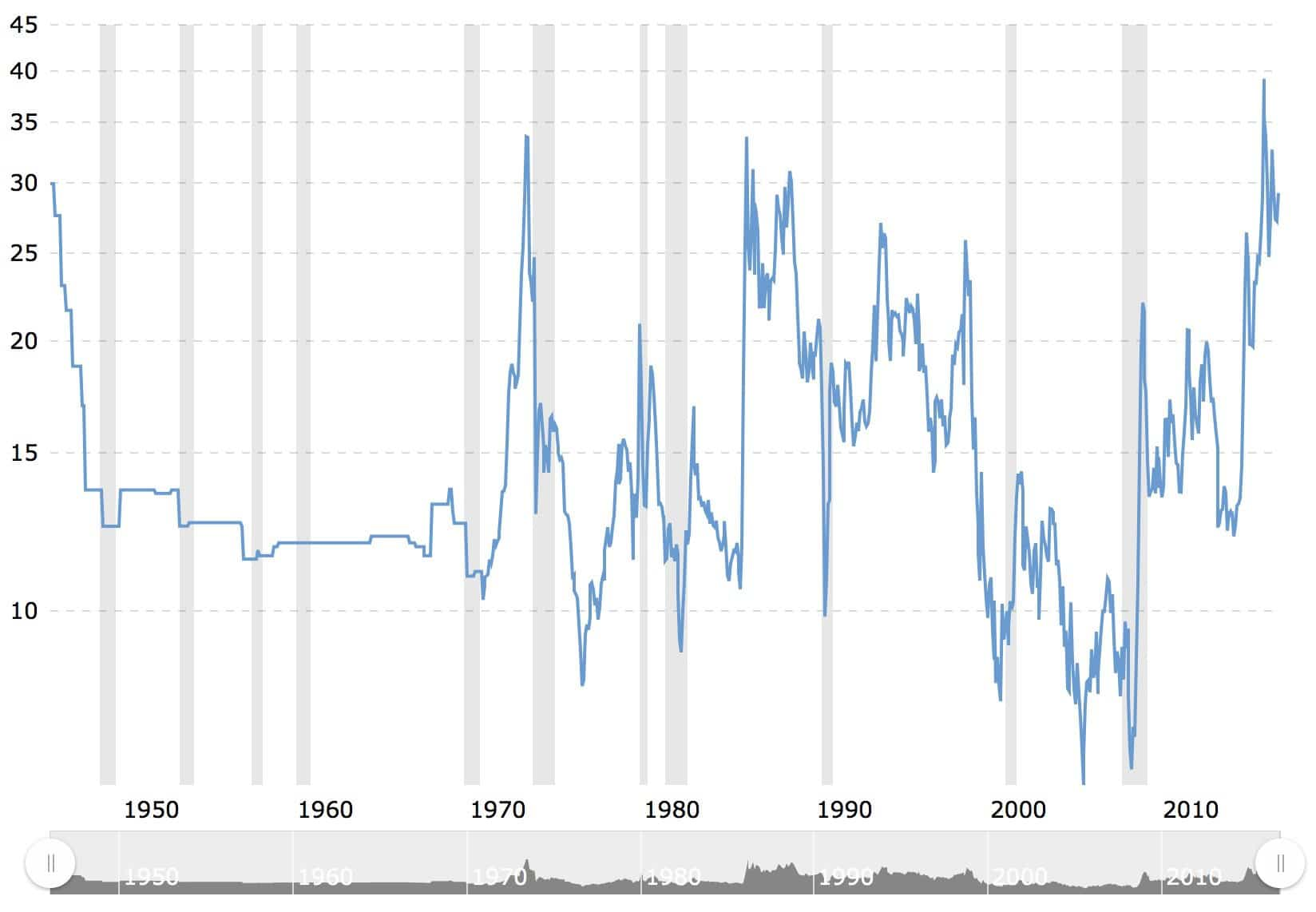 ratio-gold-oil-70-year