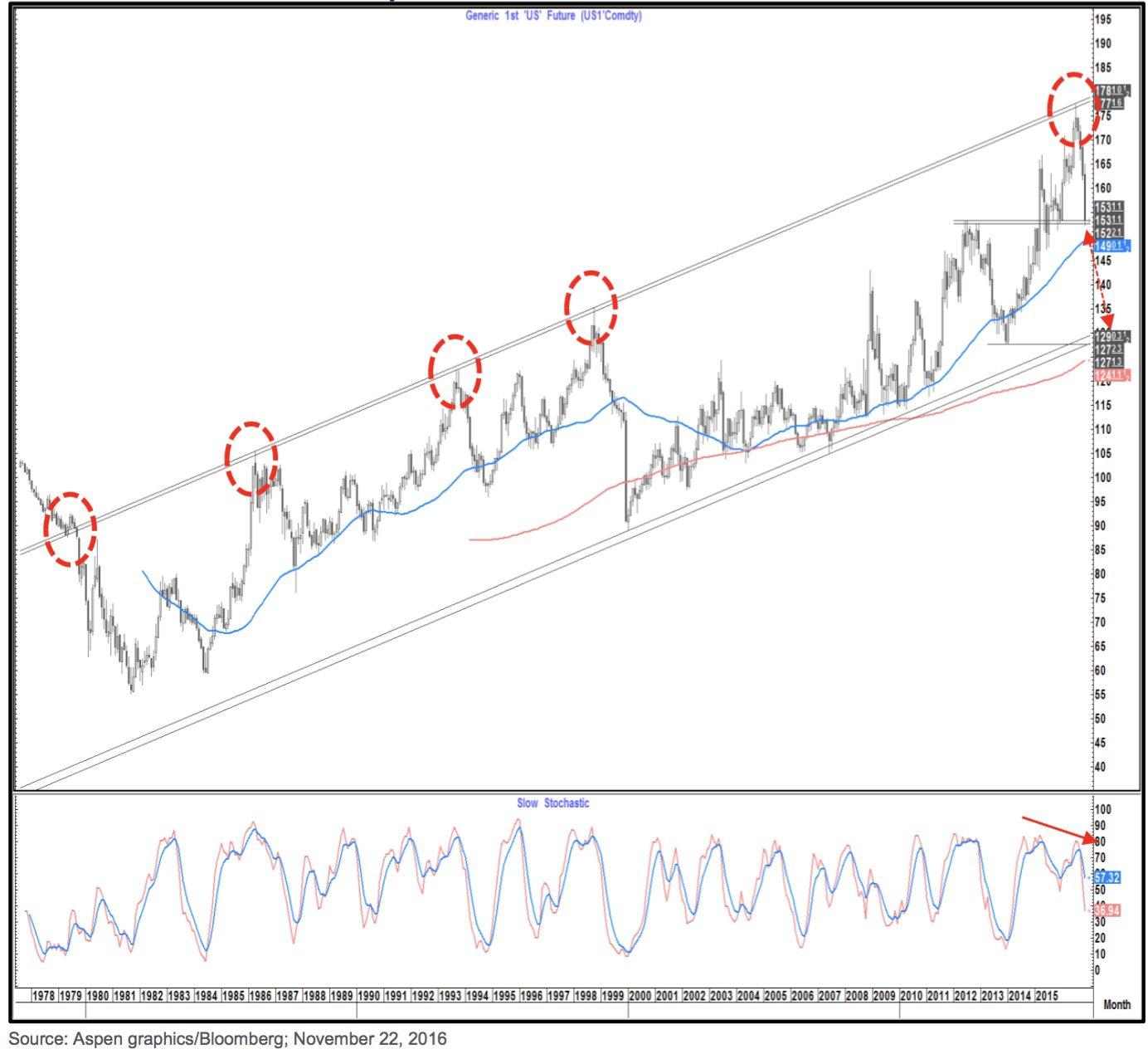 the-34-year-bull-market-us-bonds-over