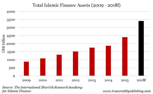 total-islamic-finance-assets