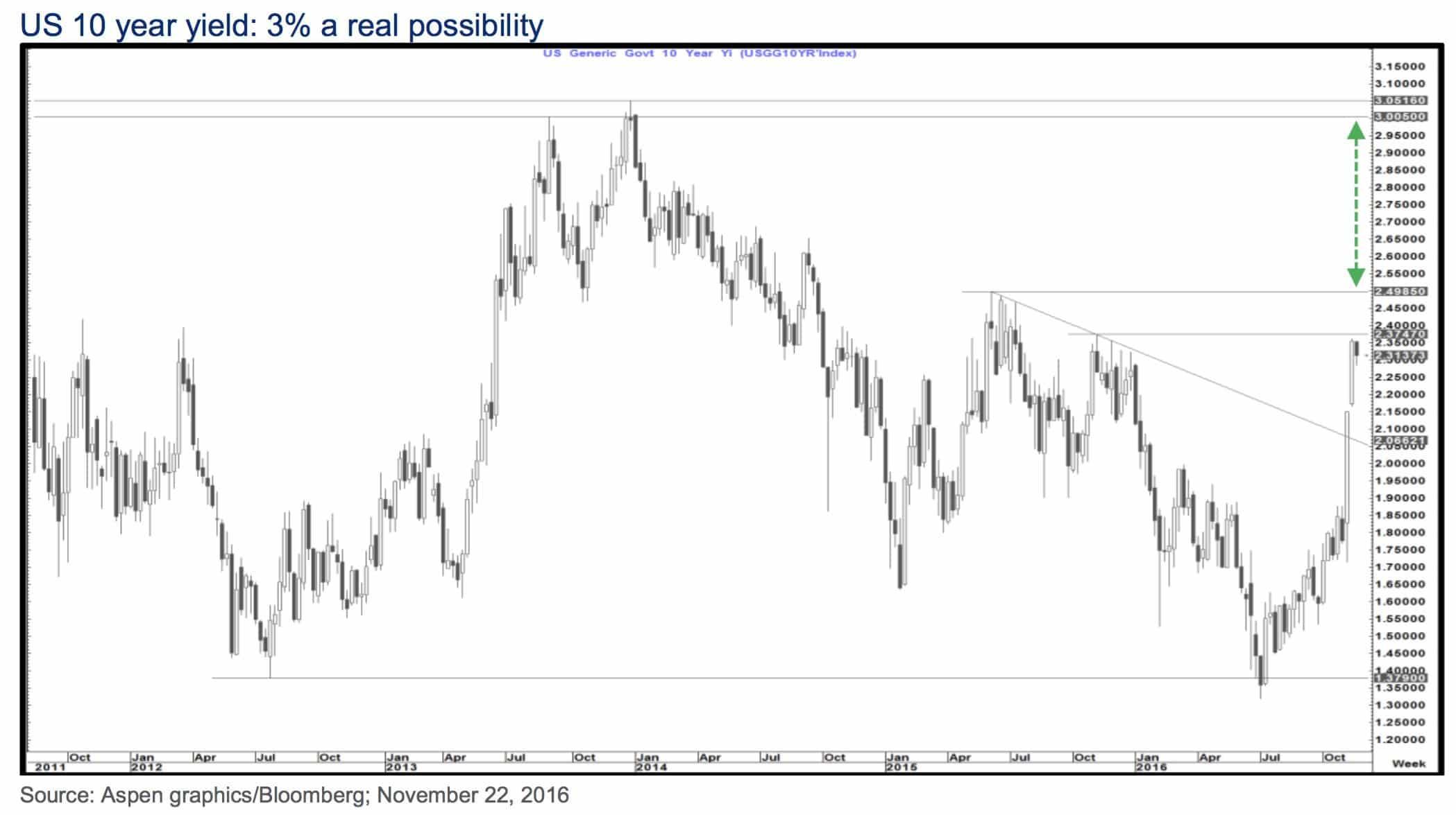 us-10-year-yield