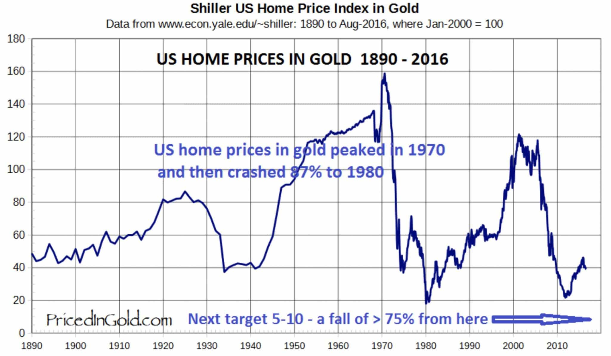 us-home-prices-in-gold-1890-2016