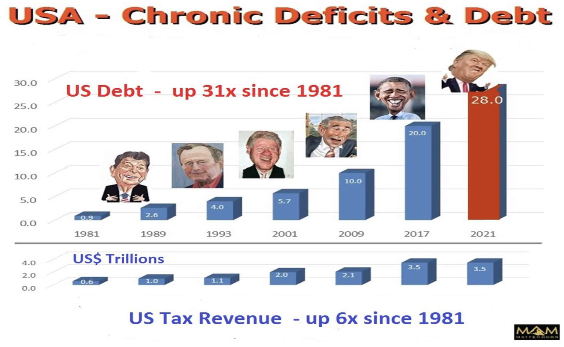 usa-chronic-deficit-debt