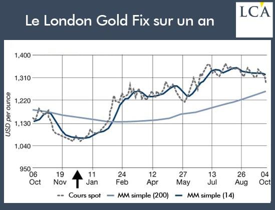 year_gold_london_fix