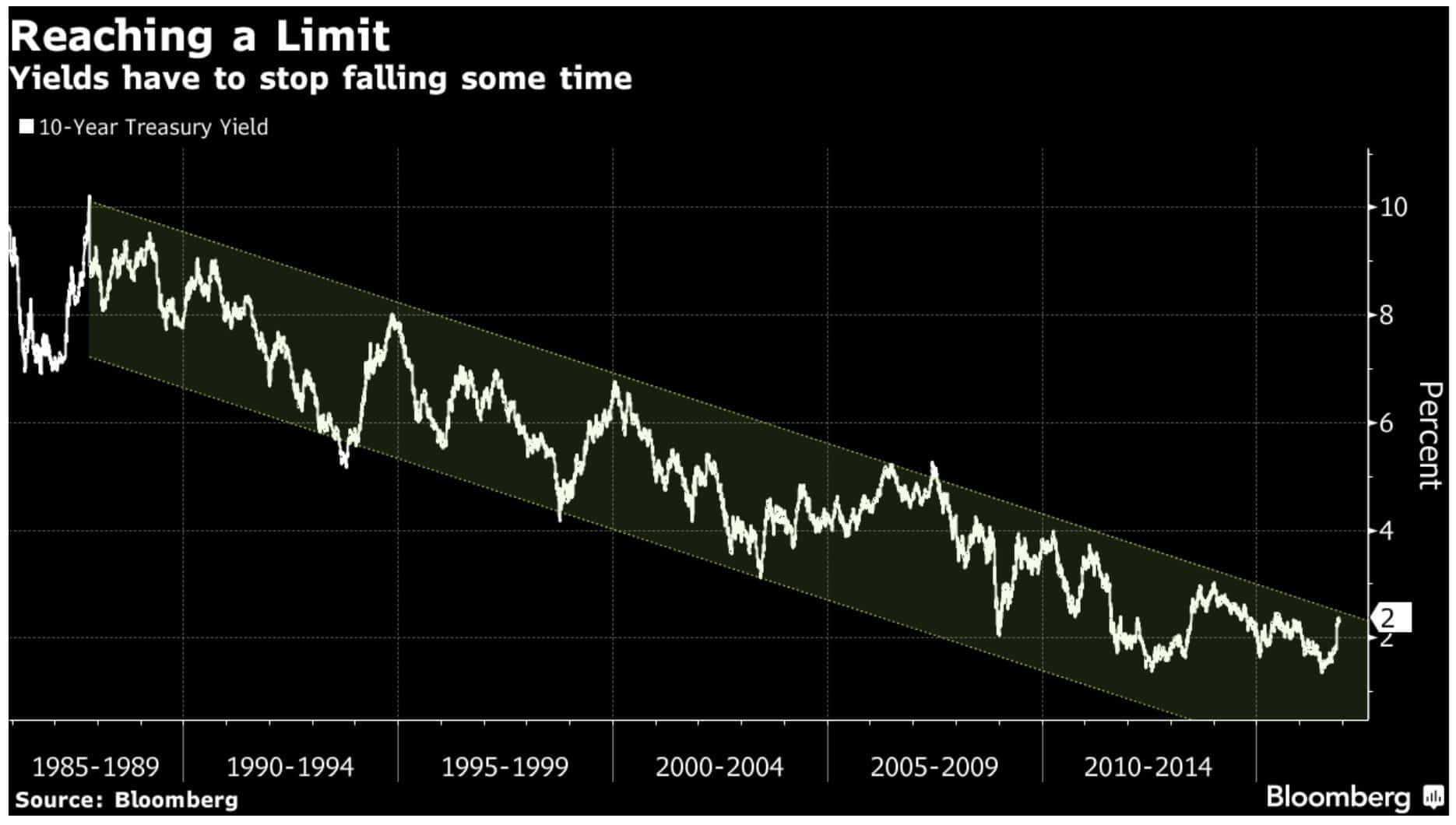 10-year-treasury-yield-bull-market-end