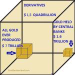 Lorsque les 1 500 000 milliards $ de produits dérivés imploseront, aucune institution financière ne survivra !