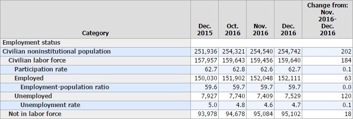 USA: NOUVEAU RECORD 103 MILLIONS D'AMERICAINS SANS EMPLOI bls-2016-12-31