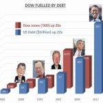 Dow Jones à 20.000 points et dette publique américaine à 20.000 milliards de dollars, est-ce juste une coïncidence ?