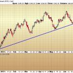 Gary Savage: L'or casse sa ligne de tendance intermédiaire