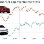 La capitalisation de Tesla dépasse celle de General Motors. La 1ère vend 76.230 voitures par an, la 2nde 10 millions