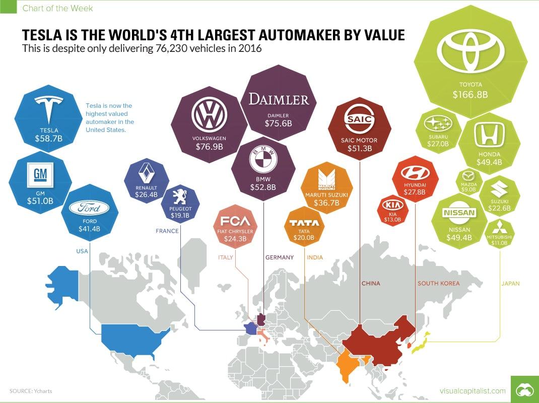 Tesla se hisse au 4ème rang mondial des constructeurs automobiles avec seulement 76 000 véhicules vendus en 2016