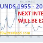 Ne nous leurrez pas…. Des taux d'intérêt qui passent de 18% à zéro = Bulle de crédit !