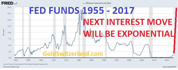 Ne nous leurrez pas.... Des taux d'intérêt qui passent de 18% à zéro = Bulle de crédit !
