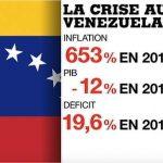 Bientôt le défaut de paiement au Venezuela ?