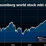 Shootée aux liquidités et complètement junkie, la capitalisation boursière mondiale vient d'atteindre un nouveau record !