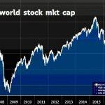 Shootée aux liquidités, la capitalisation boursière mondiale vient d'atteindre un nouveau record absolu !