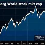 L'énorme capitalisation boursière mondiale faisant désordre, Bloomberg l'a réduite de 20.000 milliards